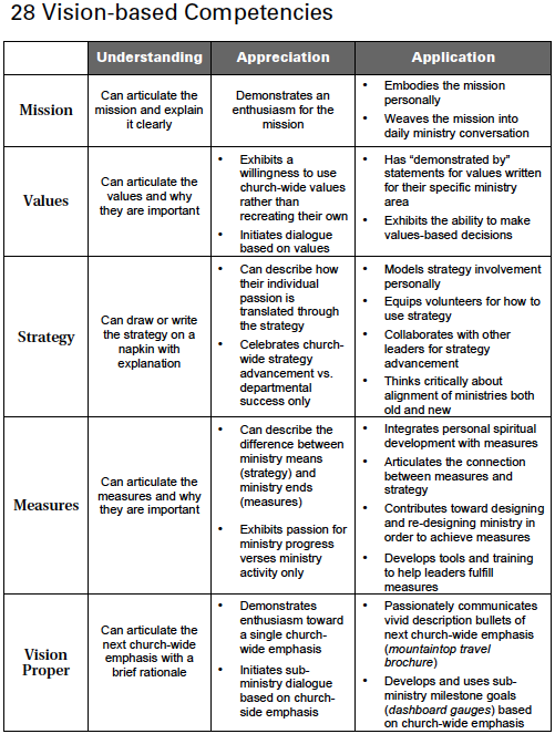 28 Vision Based Competencies For Church Staff And Leader