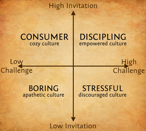 Mike Breen's Invitation - Challenge Matrix for Making Disciples