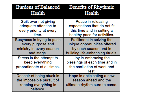 Church vision planning - 6 rhythm strategies
